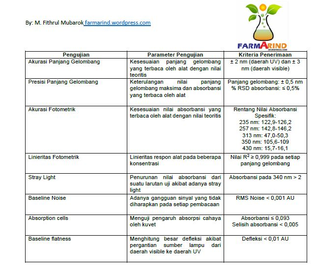 Parameter KK Spektrofotometer UV Vis