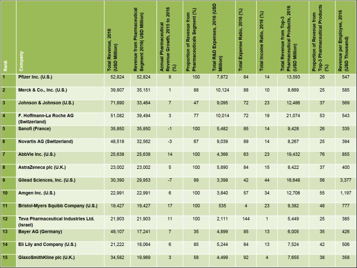 top-10-pharma-companies-2017