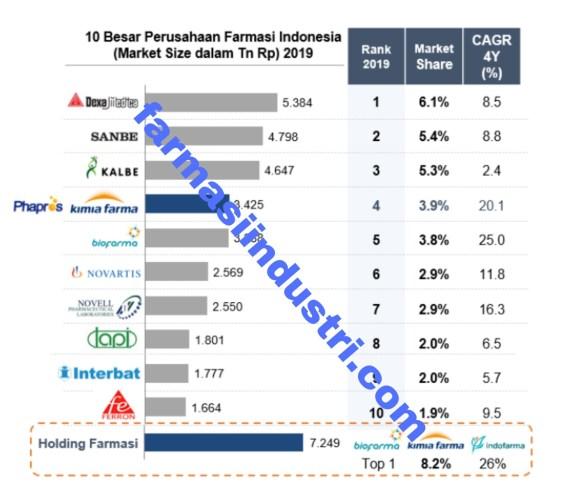 top 10 besar industri farmasi indonesia