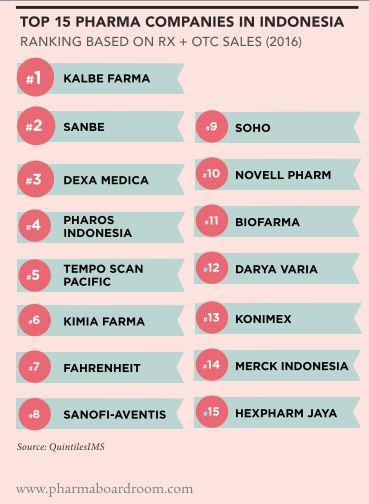 top 15 farmasi nasional