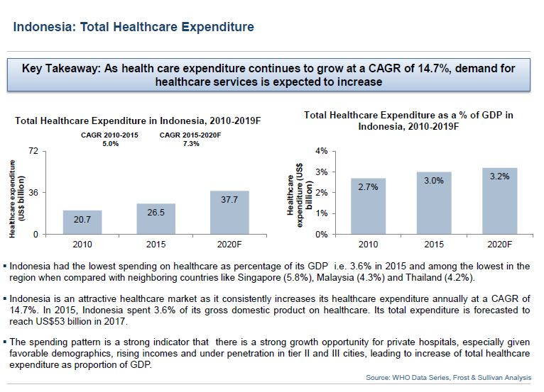 Indonesia healthcare expenditure.JPG