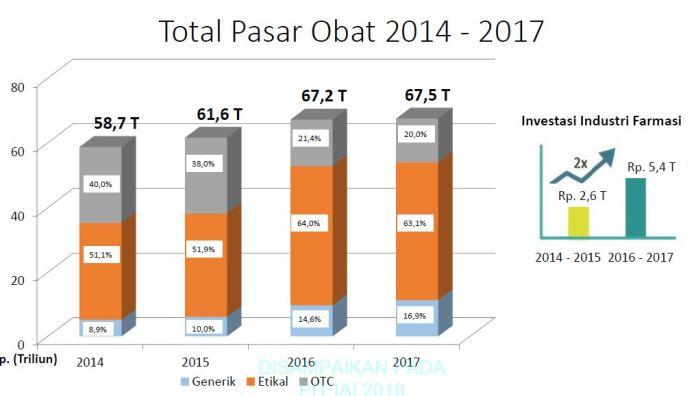 total pasar obat indonesia