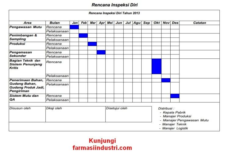 Inspeksi Diri dan Audit Mutu Internal di Industri Farmasi
