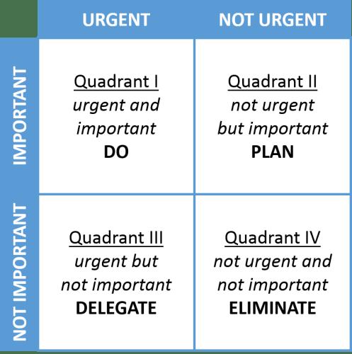 Meningkatkan Produktivitas Kerja dengan Menetapkan Prioritas