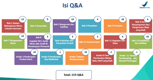 Isi Q&A