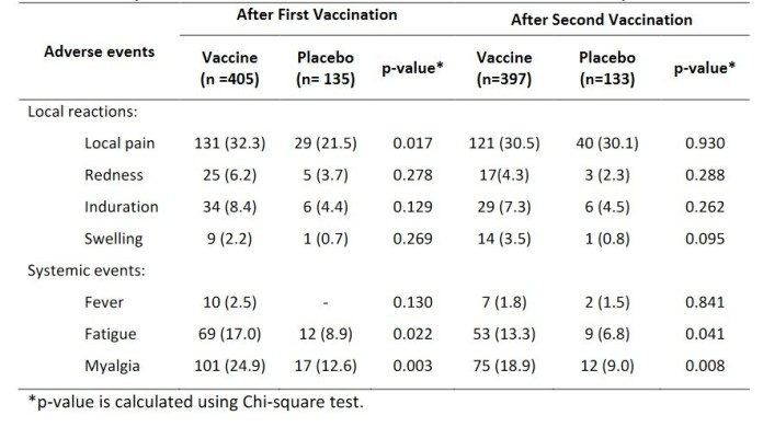 Comparison of Adverse Events between Vaccine and Placebo Group