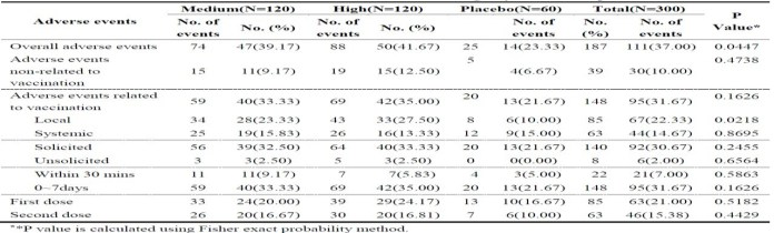 Incidence of AE after vaccination for emergency schedule (0-14 day) in phase II