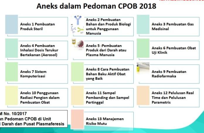 Aneks-aneks CPOB 2018