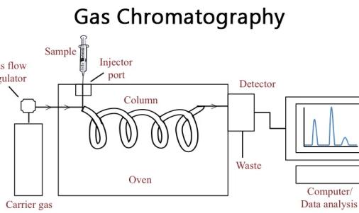 cara kerja kromatografi gas