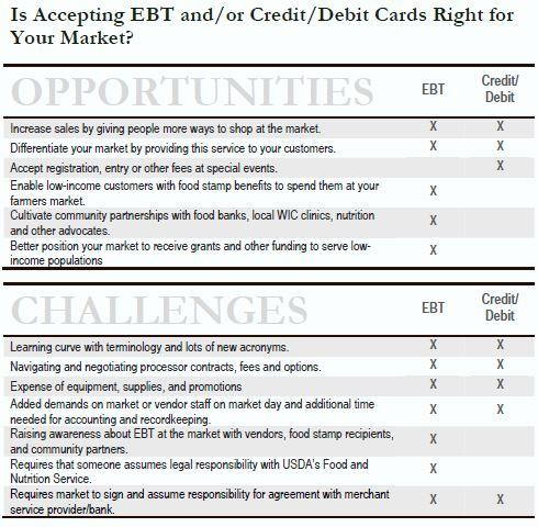 report ebt card lost
