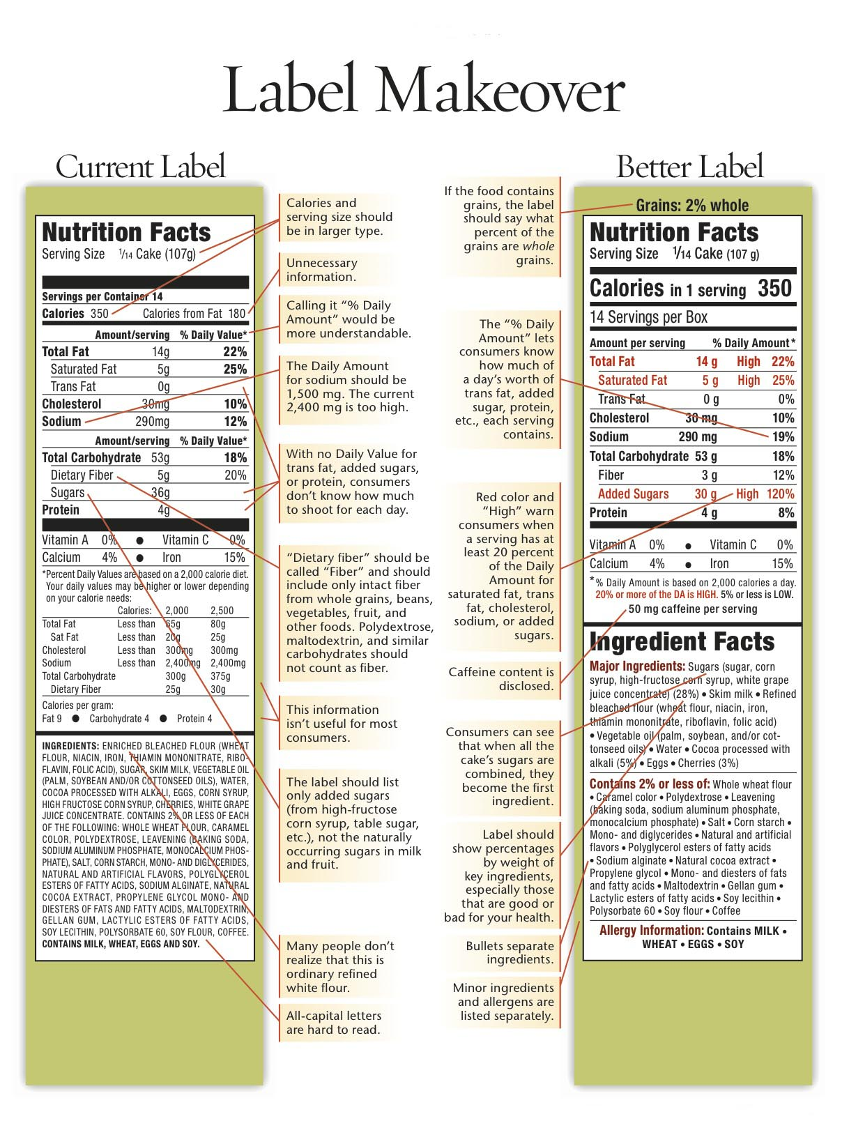 Do You Think Nutrition Labels On Food Are Confusing