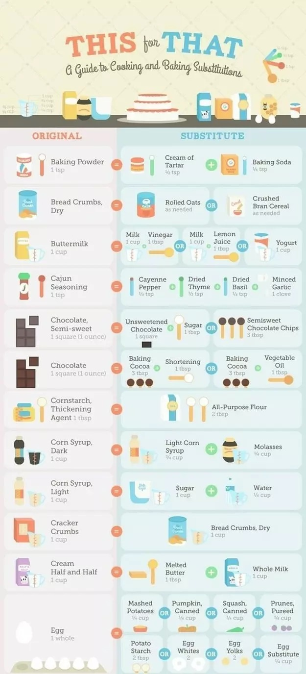 Out of a crucial ingredient? Follow this chart for substitutions