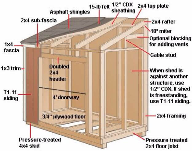 Build A Lean-To Shed