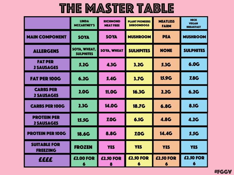 Master table with extra rows Sausage