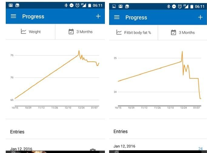 Tracking body fat vs weight