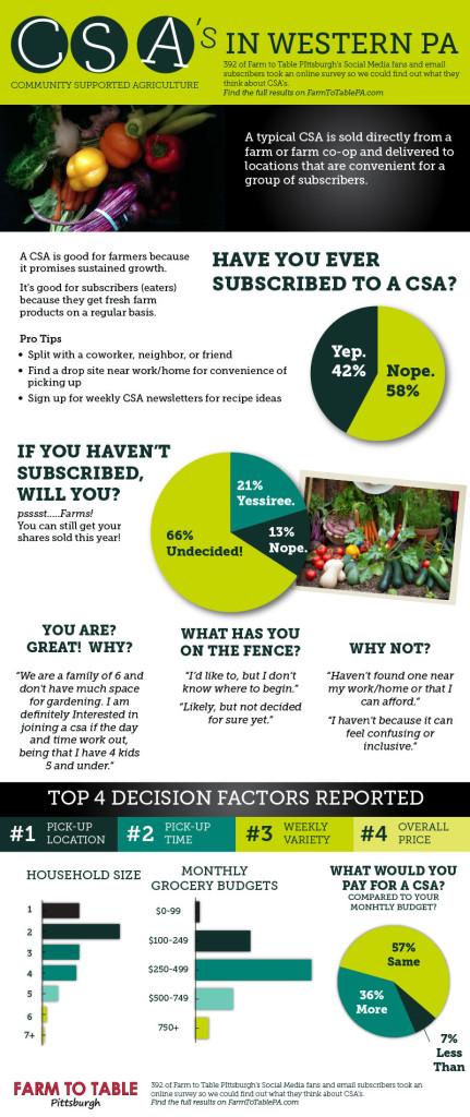 2016-CSA-Survey-Infographic