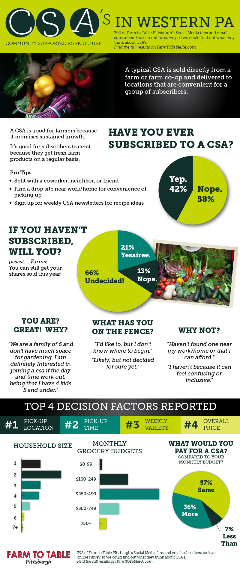 2016-CSA-Survey-Infographic