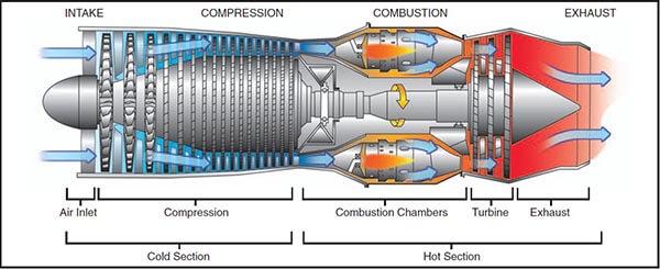 Jet Turbine Cutaway