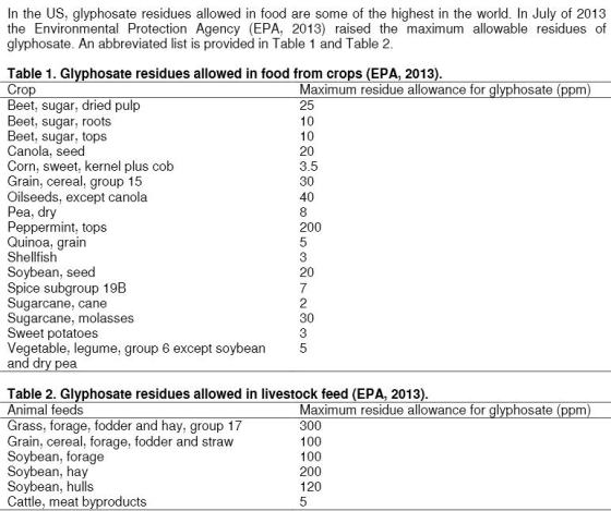 Glyphosate-Residues-US