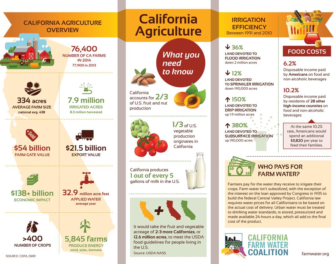 California Agriculture Fact Sheet