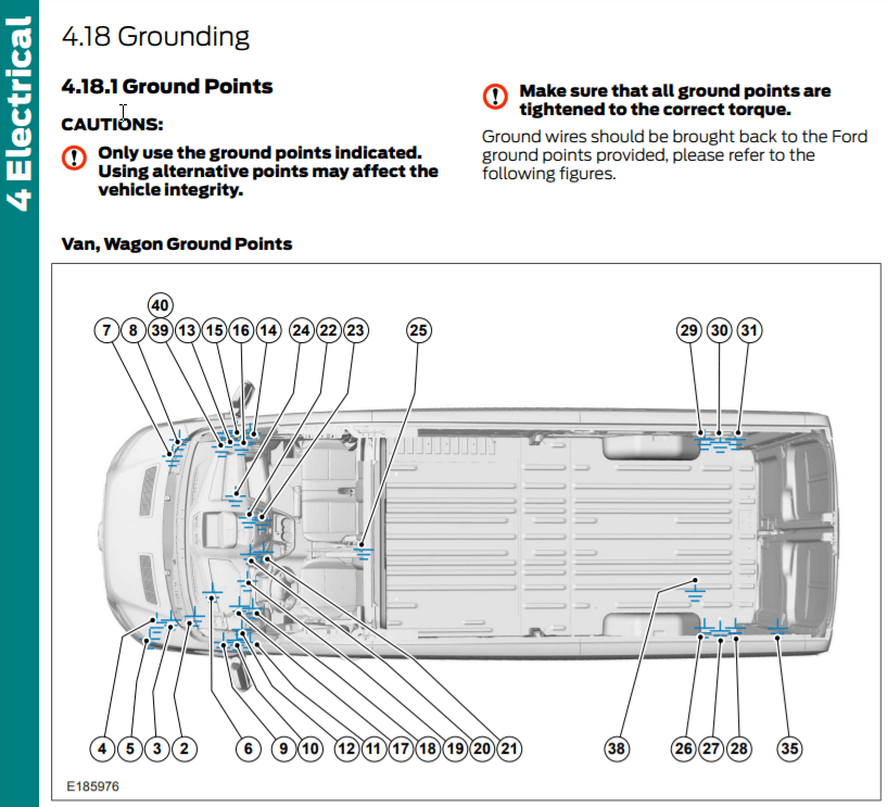 ford transit ground points