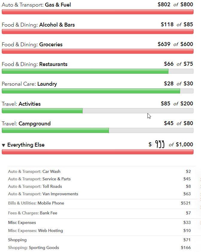 Faroutride-September-2017-Budget
