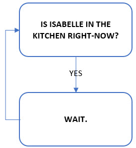 Vanlife Decision Tree