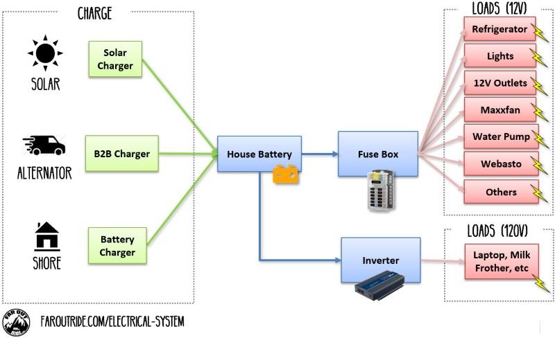 electrical system build guide for diy camper van conversion11 1 logical diagram faroutride