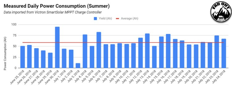 Measured-Daily-Power-Consumption-VanLife-(Summer Time)