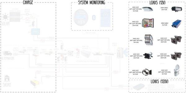 electrical system  build guide for diy camper van conversion