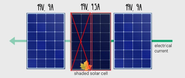 Solar Panel Wiring Diagram, Dont Celebrate Too Fast Even With Bypass Diodes A Solar Array In Series Total Power Will Be Considerably Reduced, Solar Panel Wiring Diagram