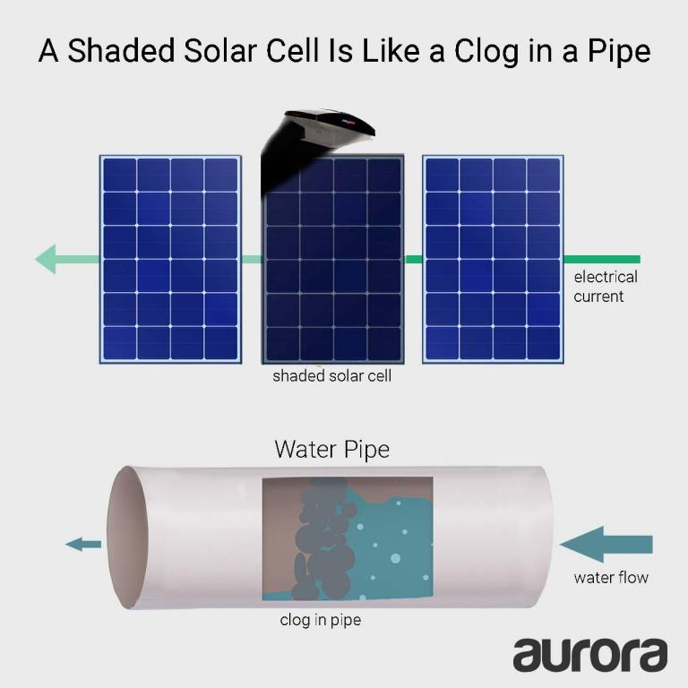 Shaded-Cell-as-Clog-in-Pipe-Fan