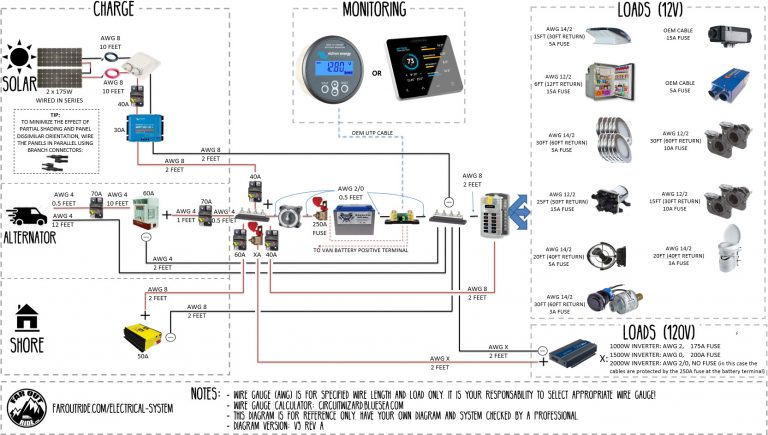 Interactive Wiring Diagram For Camper Van Conversion