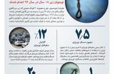 رقم خبر: اعدام ۴ نوجوان زیر ۱۸ سال در سال ۹۶