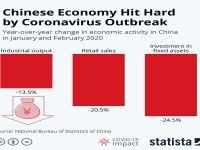 شوک دوم کرونا به اقتصاد چین، کاهش 17درصدی صادرات
