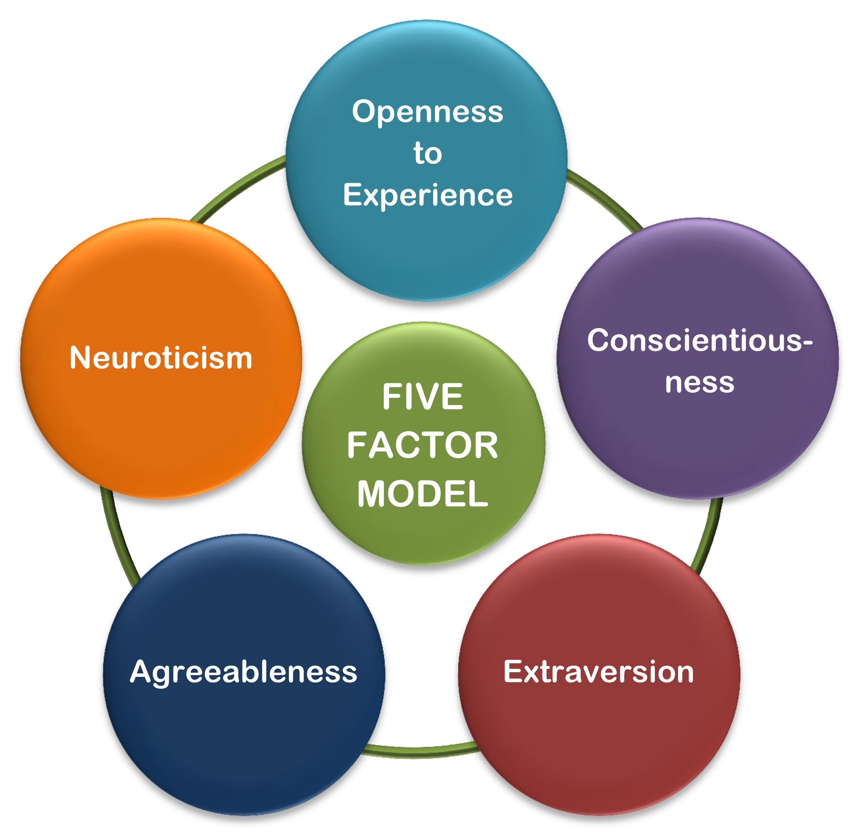 five factor approach The five-factor model of personality (ffm often referred to as the big five model)  is an empirically derived approach that organizes the structure of personality.