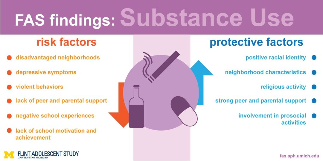 An image of the Substance Abuse findings infographic