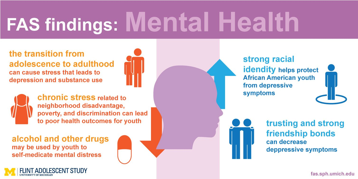 An image of mental health findings info graphic