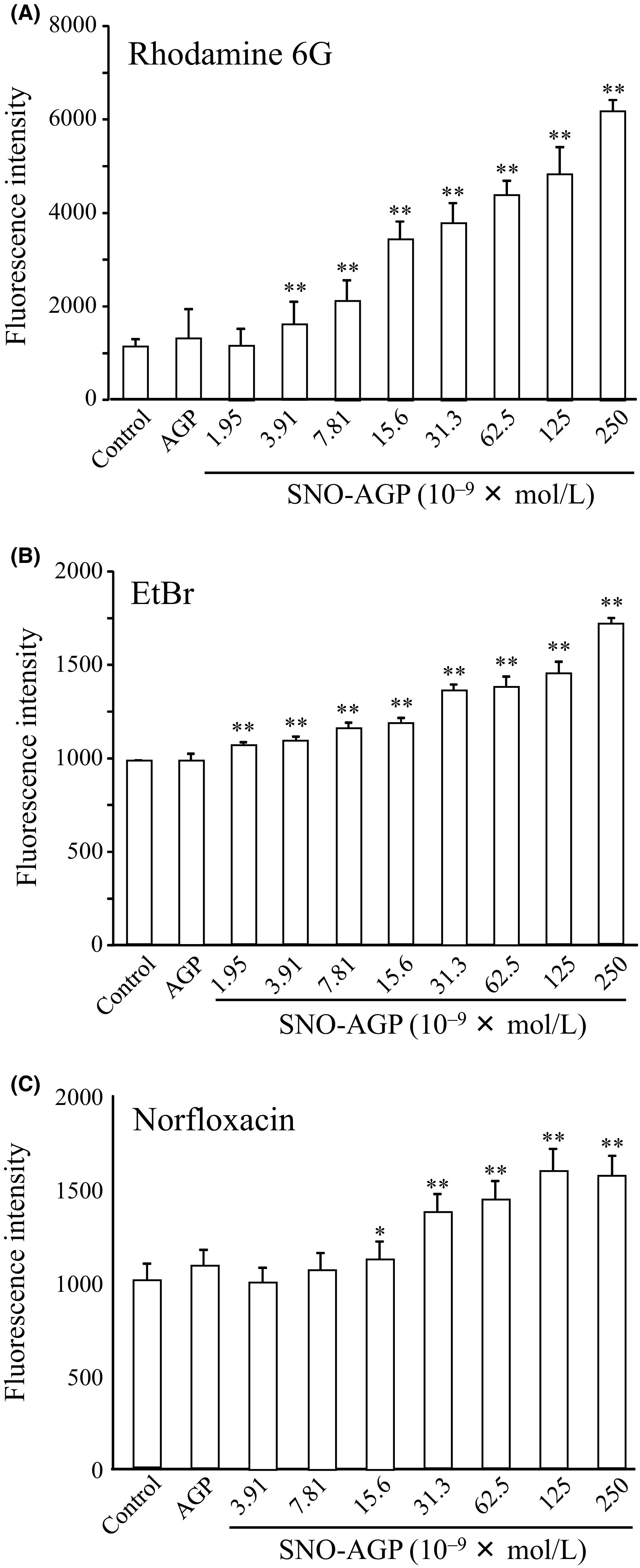 S Nitrosated Alpha 1 Acid Glycoprotein Exhibits