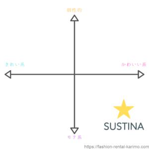 サスティナアイテム系統図