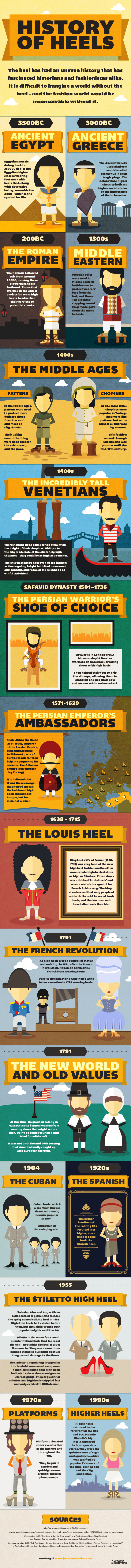 Jones Bootmaker - History of Heels Inforgraphic