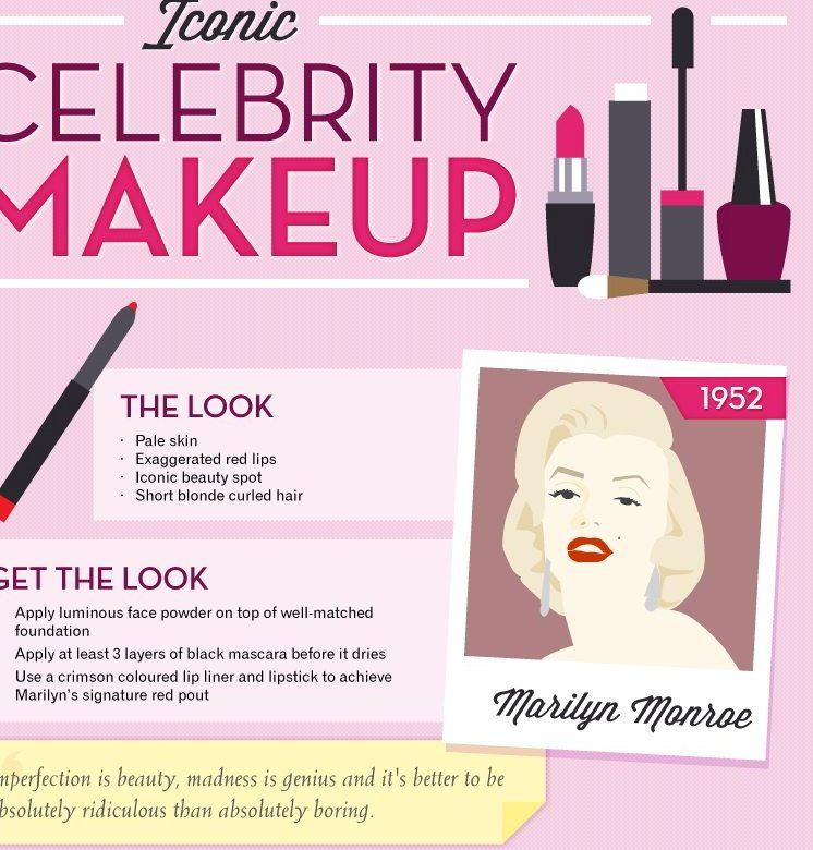 Iconic Celebrity Makeup Looks