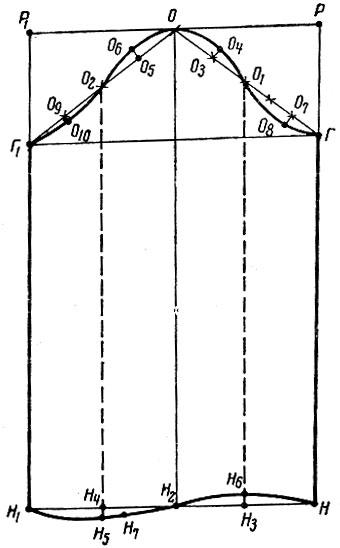 Рис. 4. Построение чертежа одношовного рукава