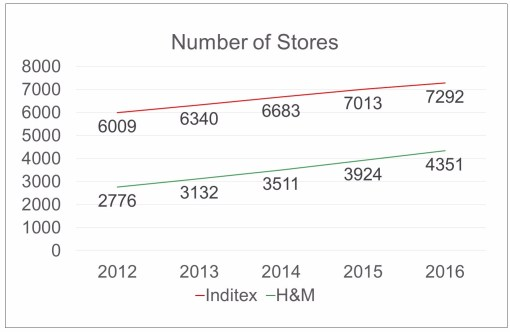 Evolution Number of Stores HM and Inditex