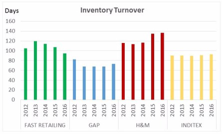Leading fashion retailers inventory turnover 2012-2016