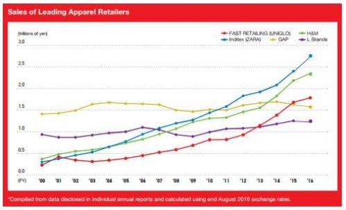Leading Fashion Retailers Sales evolution_2000-2016