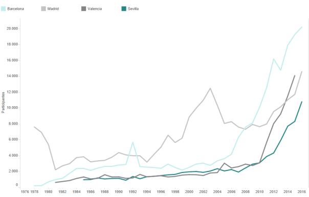Evolución participación en Maratones España