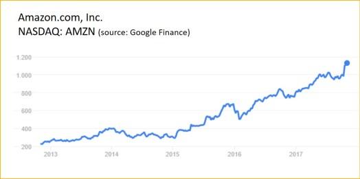 Amazon stock evolution