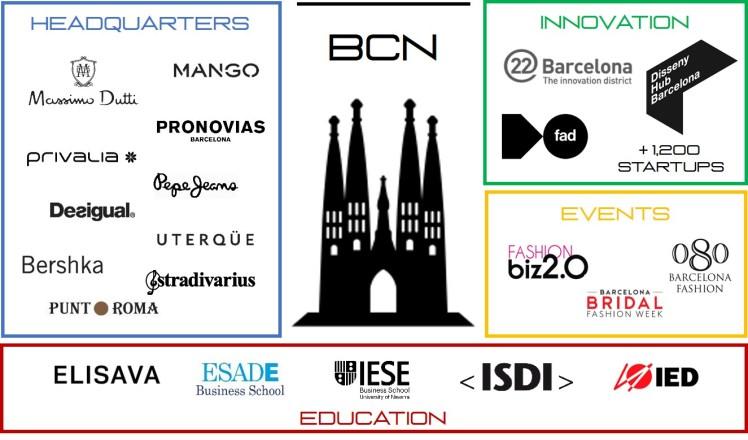 Barcelona startup city fashion industry ecosystem technology innovation talent headquarters