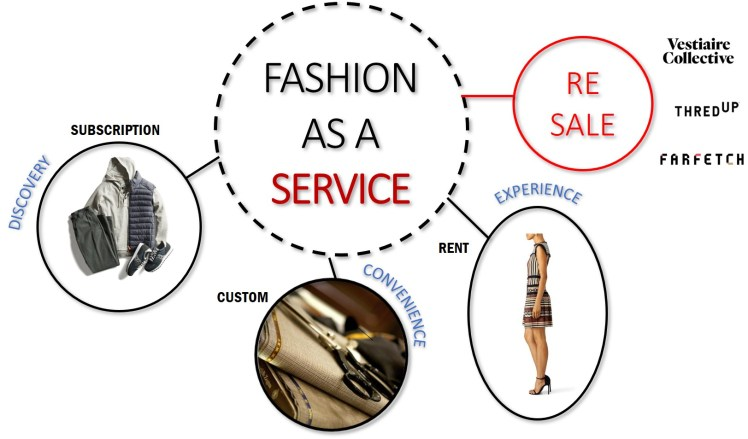 Resale fashion second hand business model fashion retail trends
